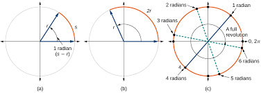 three side by side graphs of circles first graph has a circle with