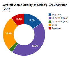 Charts On Chinas Water Quality Water Pollution