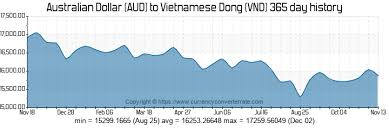 Vietnam Dong To Australian Dollar