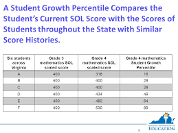 Wida Growth Charts Student Growth Percentile Model Question Answered Ppt Download