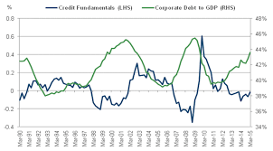 Credit Cycle Chart Event Risk And The Credit Cycle Identifying A Sell Off