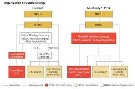 The Bank Of Tokyo Mitsubishi Ufj Ltd Announces Notice