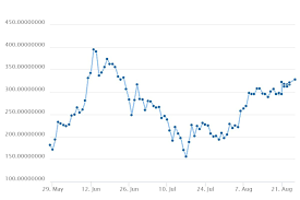 Ethereum Graph Chart Will Ethereum Price Will Reach To 400 To 600 At The End Of