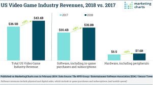 Us Video Game Industry Revenues Continue Double Digit Growth