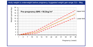 Pregnancy Weight Gain Week By Week Chart Pregnancy Diet Weight Control Nutrition For Life
