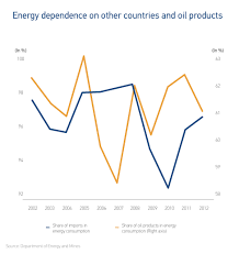 le r eacute cit by the country s heavy energy dependence 95% of energy consumed in 2014 was imported and the considerable volatility of the price of the fossil fuels