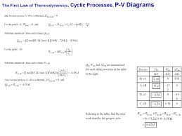 20 the first law of thermodynamics cyclic processes