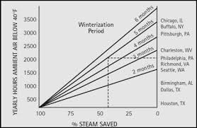 Steam Leak Cost Chart Steam Tracing Ogontz Website