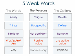 weak words you should avoid and what to use instead co in summary