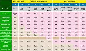 Incoterms 2010 Chart Incoterms 2010 Chart Of Responsibility World Class
