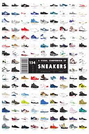 The Evolution Of Sneakers Depicted In One Captivating
