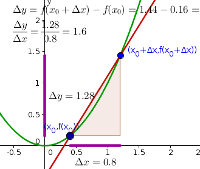 Secant Line Applet The Slope Of A Secant Line Math Insight
