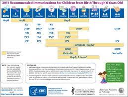 Cdc Immunization Chart Immunization Schedule Baby And Moms World