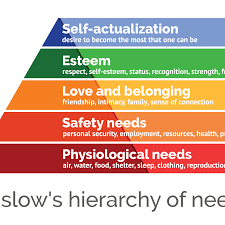 Maslow Hierarchy Of Needs Maslows Hierarchy Of Needs Explained