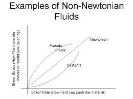 non newtonian fluid. non-newtonian fluid draws a seemingly exponential function (it is actually more complicated than that) non newtonian l