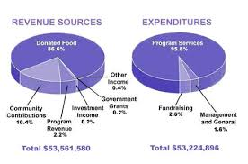 Ielts Task 1 Report About Amount Of Money That Us Charity