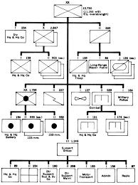 Military Organization Chart Sada Margarethaydon Com