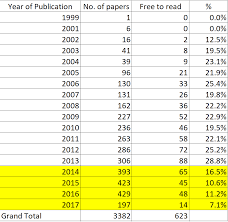walking journal open access rates of a institutions output vs a lis journal output