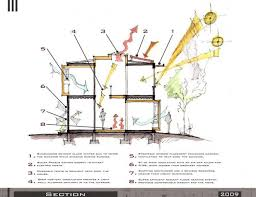 Best Design Diagrams Images On Pinterest Architecture