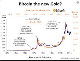 Bitcoin Like Gold Standard