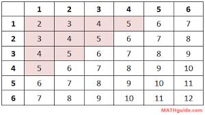Sum Of 2 Dice Chart Probability Basics