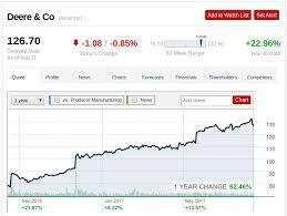 Deere Stock Chart John Deere Too Far Too Fast Deere Company Nyse De