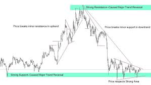 How To Trade Based On Support And Resistance Levels