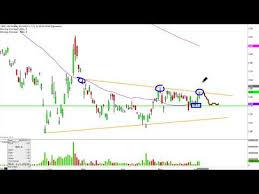 National Bank Of Greece Stock Chart Nbg Stock Chart Technical Analysis For 06 03 15
