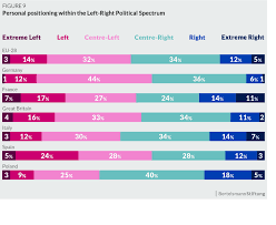 Left Right Chart Personal Positioning Within The Left Right Political