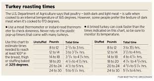 Turkey Roasting Chart Oregonlive Com
