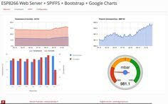 Esp8266 Web Server Part 5 How To Use Google Charts To