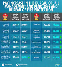 Navy Base Pay Chart 2017 Duterte Signs Resolution Hiking Military Police Pay