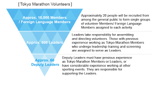 2018 bmw volunteers. exellent 2018 to promote sports volunteering activities such as in the tokyo marathon  that serves a largescale international competition well to develop  in 2018 bmw volunteers