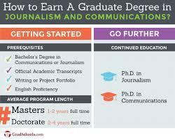Top Communications Journalism Degrees Graduate Programs