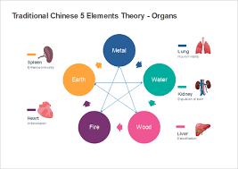 5 Element Chart Editable 5 Elements Chart Templates