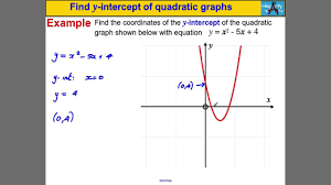 find y intercept of quadratic graphs