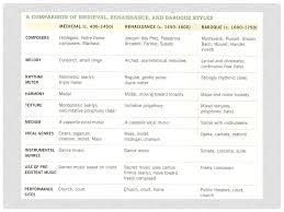 Middle Ages And Renaissance Comparison Chart The Middle Ages The Renaissance Ppt Download