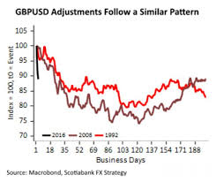 Pound Vs Dollar Chart British Pound Could Hit History Making Dollar Parity By End