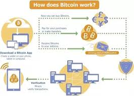 After reading the above explanations, do you prefer to be a bitcoin miner or a forex trader? What Is Bitcoin Mining Explain It As If You Were Talking To A Child Quora