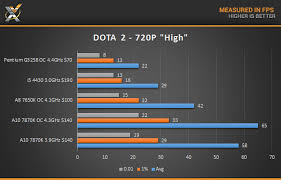 amd a10 7870k cpu review welcoming competition technology x
