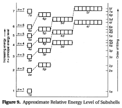 Sat Chemistry Atomic Structure And The Periodic Table Of The