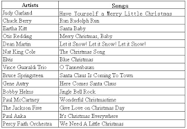 The Best Christmas Songs of All Time |iPubsoft Offical Blog
