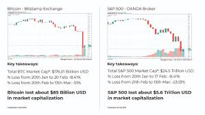 Lately, its correlation has been rising. The Only Correlation Between Bitcoin And The Stock Market Is Panic Selling Crypto News Net
