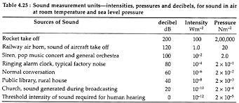 essay on noise pollution sound measurement units