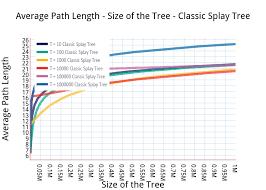 Splay Chart Average Path Length Size Of The Tree Classic Splay Tree