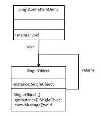 Singleton Pattern Simple Singleton Pattern OOABAP Technical Concepts In SAP