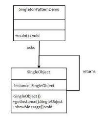 Singleton Pattern Simple Singleton Pattern OOABAP Technical Concepts In SAP