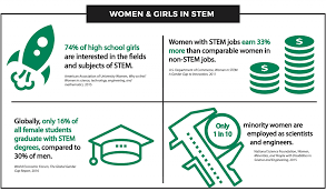 What Are Stem Careers Bechtel And Ja Inspire Girls To Dream Big And Think