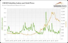 U S Pce Index Falls In September Kitco News