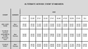 15 Skillful Army Pt Test Walk Standards Chart